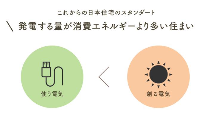 これからの日本住宅のスタンダート発電する量が消費エネルギーより多い住まい